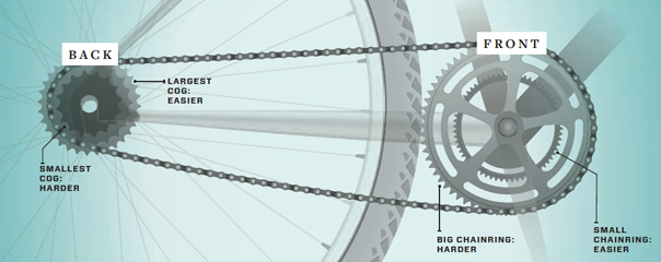 How to shift gears correctly - Killary Gaelforce